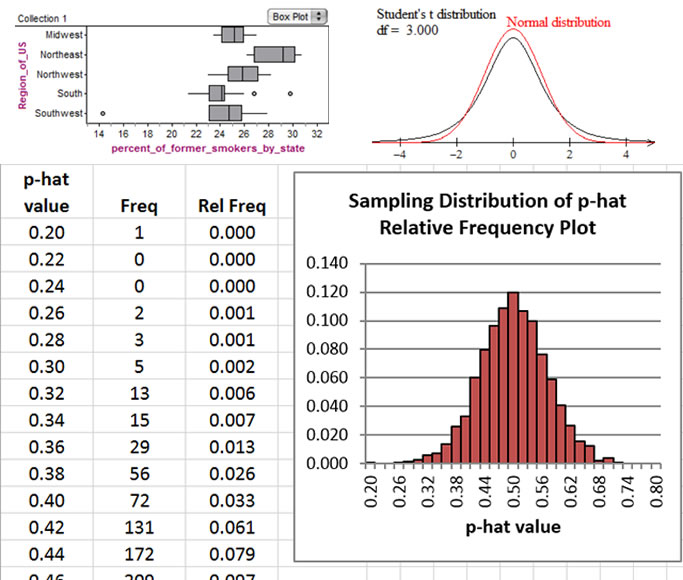 Three images make up this graphic. Upper left, box plots comparing percent of former smokers per state by region of the US. Upper right, comparison of the standard normal distribution with a t-distribution that has 3 degrees of freedom. On the bottom half, an image of part of a Microsoft Excel spreadsheet. The spreadsheet shows the sampling distribution of p-hat for many successive trials of 50 coin flips.